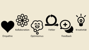 Design Thinking in Schule und Unterricht