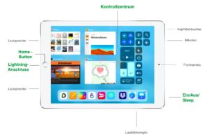 iPad auf einen Blick