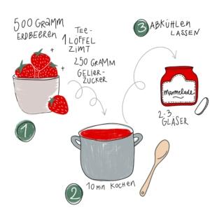Zeichnung eines Rezepts zum Marmelade-Kochen, Erdbeeren in Schale, Kochtopf, Marmelade im Glas