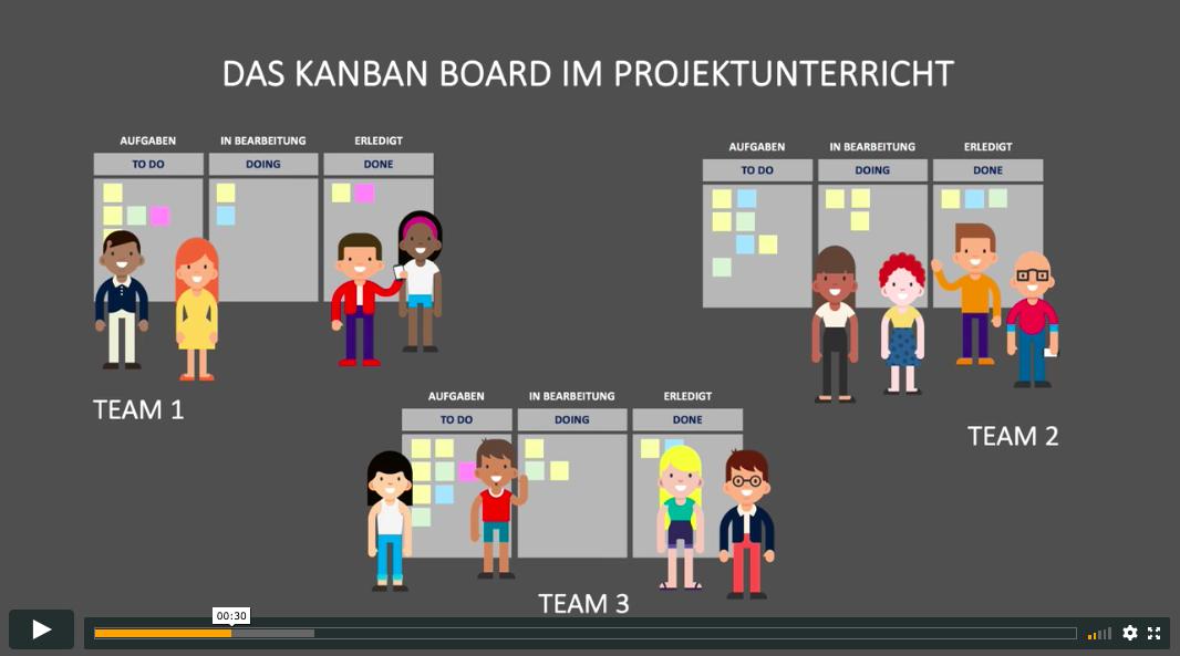 In einer Grafik wird der Einsatz des Kanban-Boards im Projektunterricht beispielhaft dargestellt
