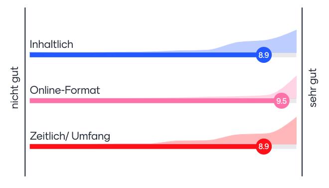 Feedback-Grafik: Inhaltlich bewerten die Teilnehmenden die Zusatzqualifikation mit 8.9 von 10 Punkten; das Online-Format erhielt 9.5 Punkte und der zeitliche Umfang wurde mit 8.9 bewertet.