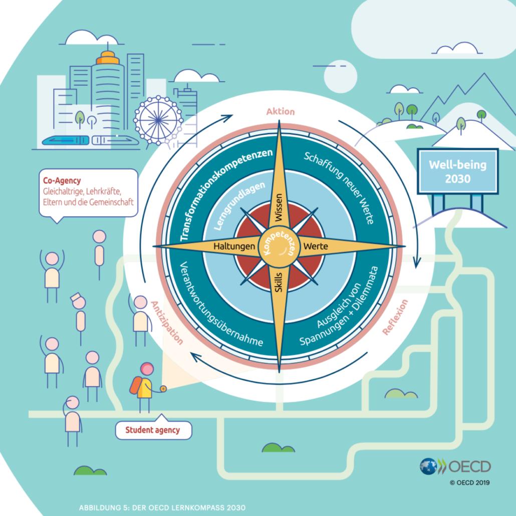 Der Lernkompass 2030 der OECD