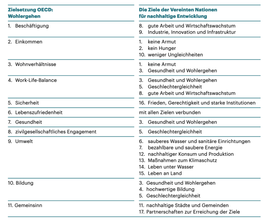 Tabelle, die zeigt, inwiefern sich die Ziele der OECD zum Wohlergehen mit den Zielen der Vereinten Nationen für nachhaltige Entwicklung decken.